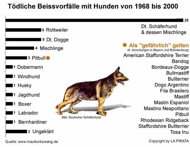Tote durch Hunde von 1968 bis 2000