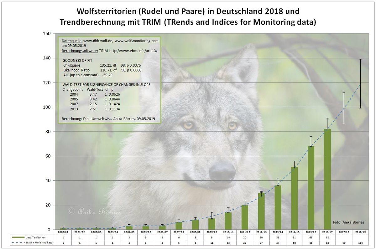 Die Zahl der Wolfsterritorien 2017/18 in Deutschland – eine Berechnung