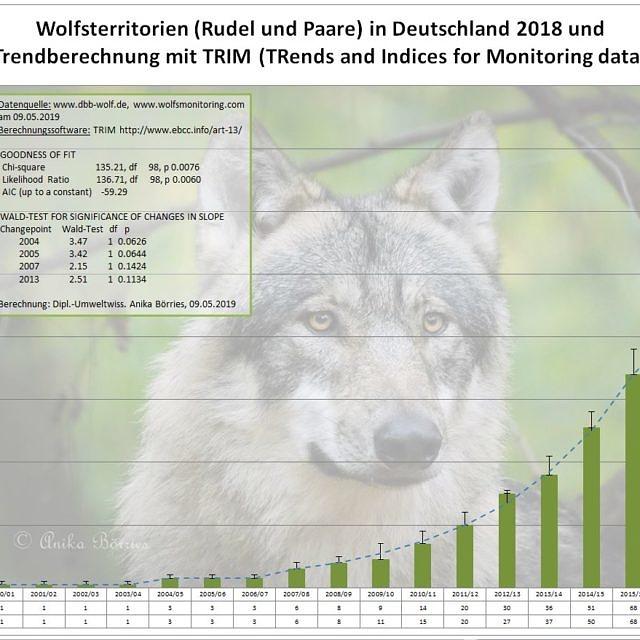 Die Zahl der Wolfsterritorien 2017/18 in Deutschland - eine Berechnung