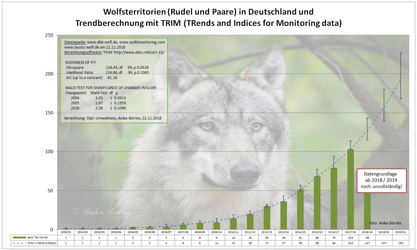 Nachgewiesene Wolfsterritorien in Deutschland bis 2018 und eine Trendberechnung mit TRIM (TRends and Indices for Monitoring data), Stand 20.09.2018