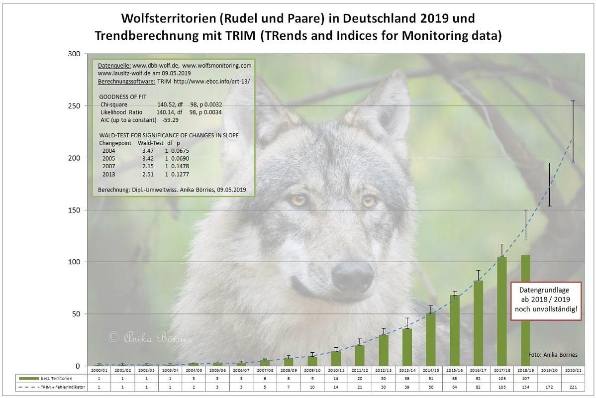 Populationsentwicklung beim Wolf – Fortschreibung für 2018/2019