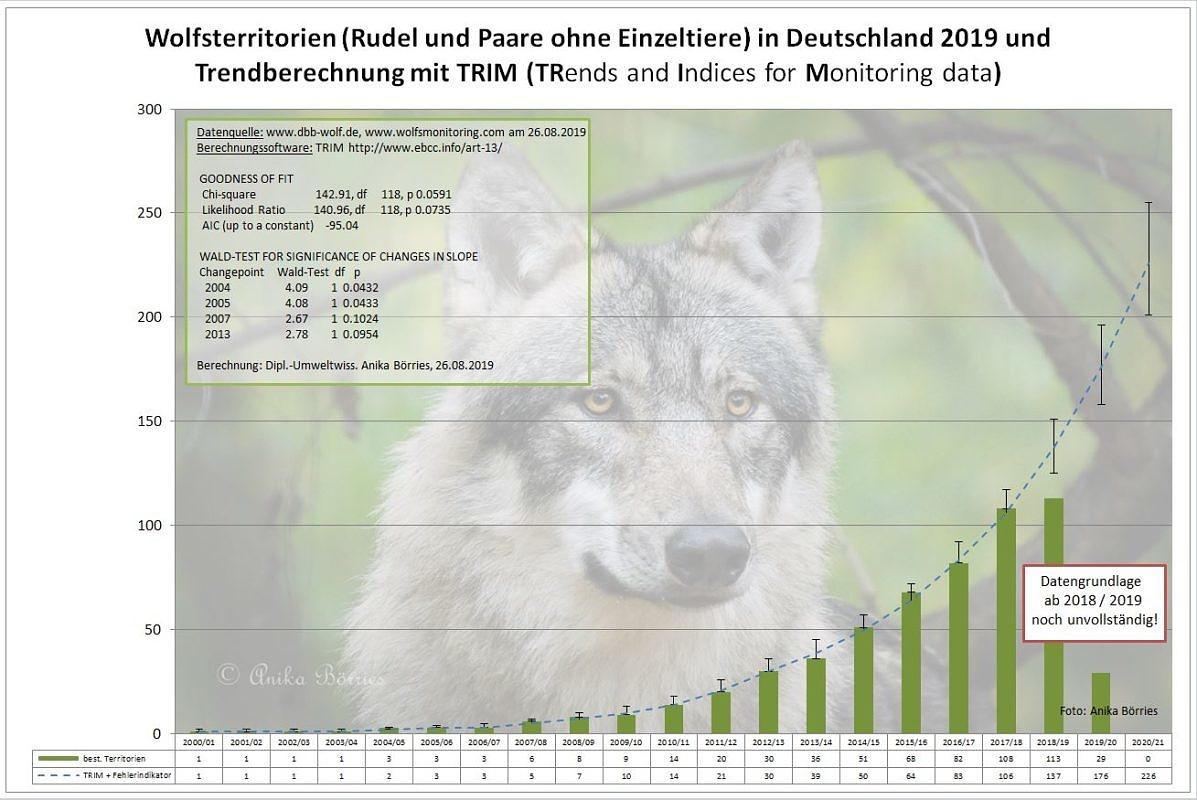 Populationsentwicklung beim Wolf – Fortschreibung für 2018/19