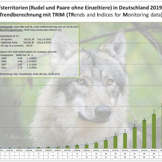 Populationsentwicklung beim Wolf - Fortschreibung für 2018/2019